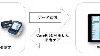 Carekitの活用イメージ図