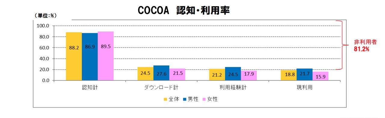 普及 率 Cocoa